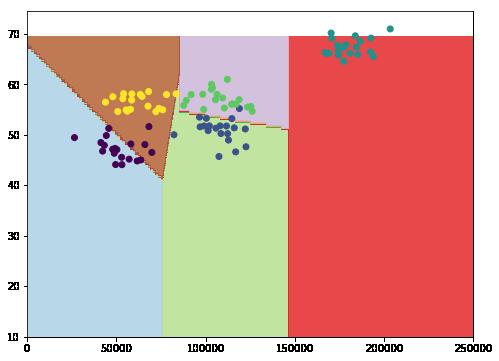 Resultado SVC Linear